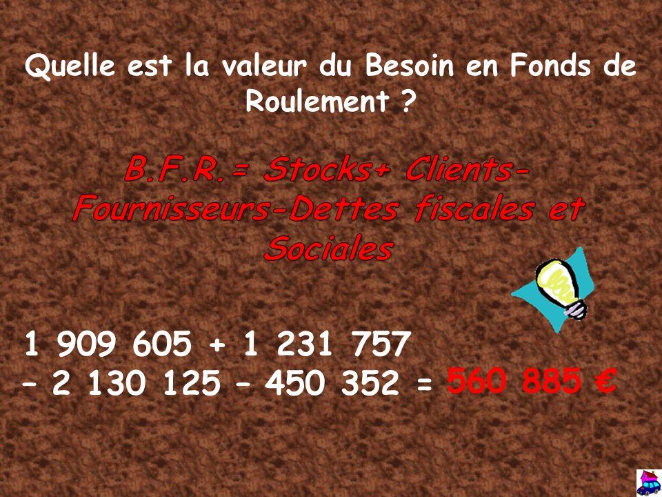 B.F.R.= Stocks+ Clients- Fournisseurs-Dettes fiscales et Sociales