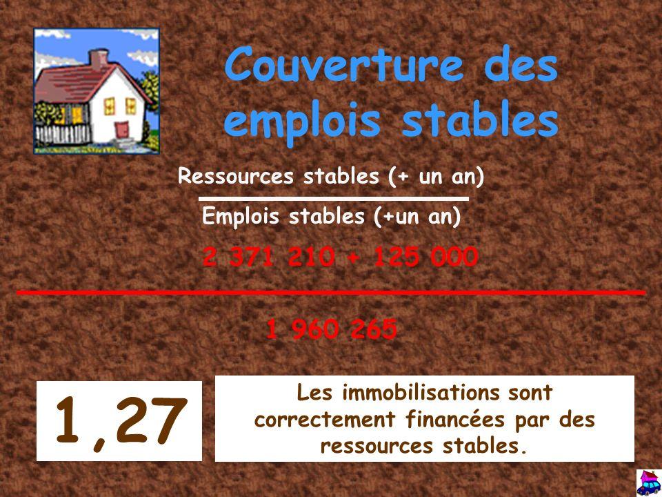 1,27 Couverture des emplois stables 2 371 210 + 125 000 1 960 265