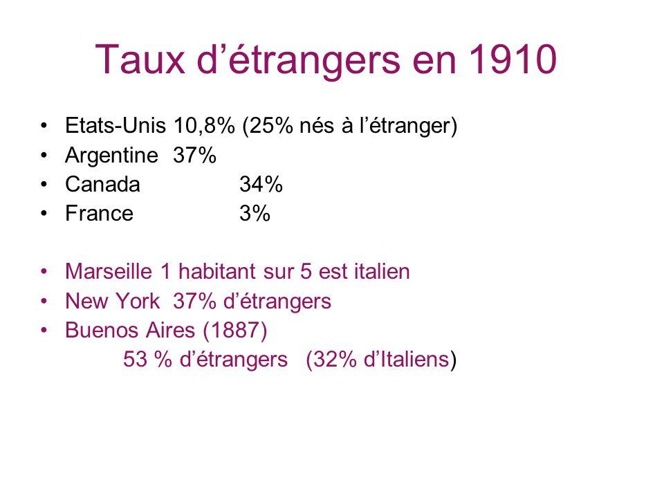 Taux d'étrangers en 1910 Etats-Unis 10,8% (25% nés à l'étranger)