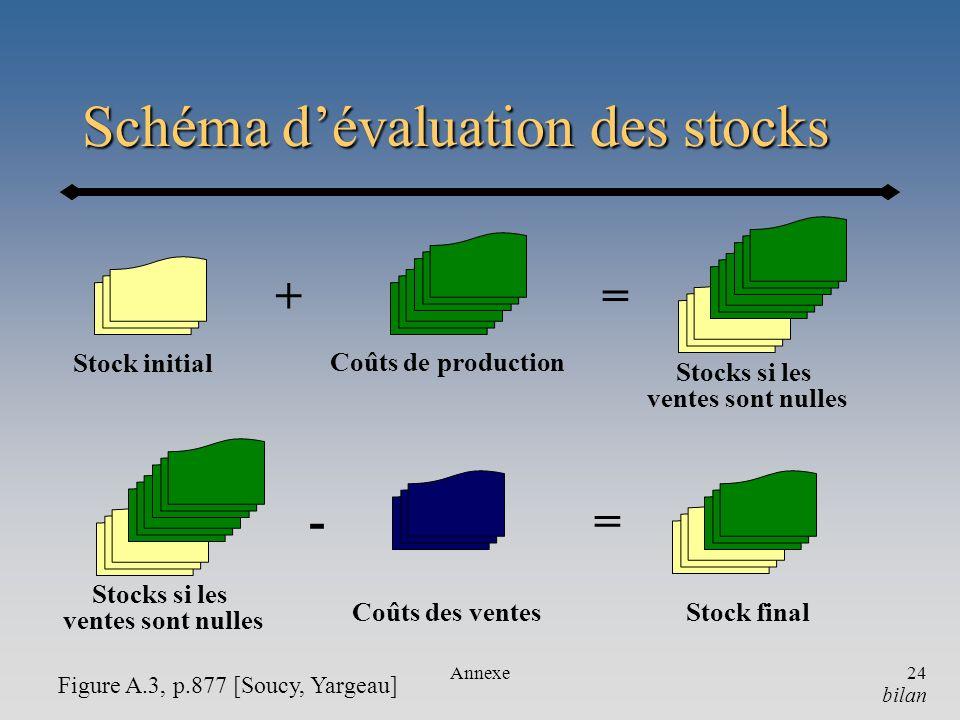 Schéma d'évaluation des stocks