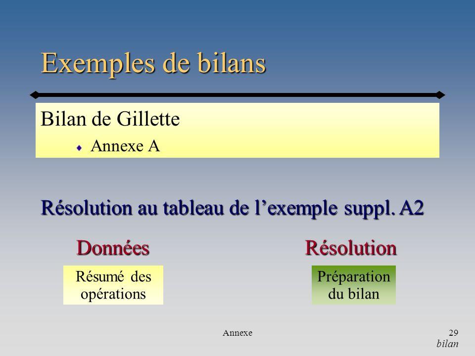 Exemples de bilans Bilan de Gillette