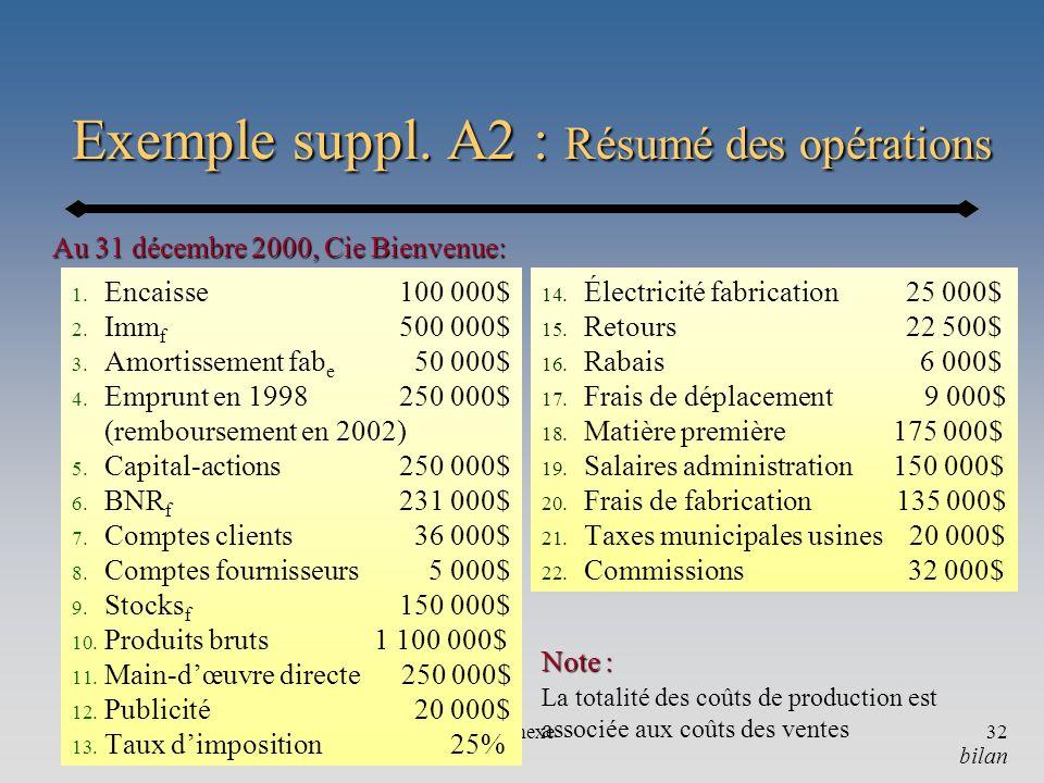 Exemple suppl. A2 : Résumé des opérations