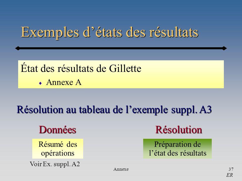 Exemples d'états des résultats