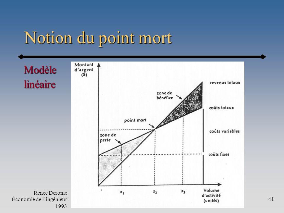 Notion du point mort Modèle linéaire Renée Derome