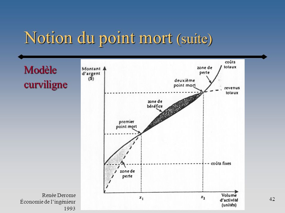 Notion du point mort (suite)