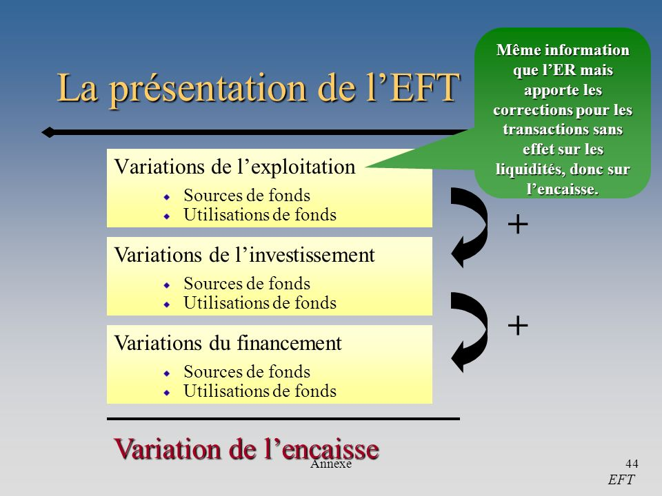La présentation de l'EFT