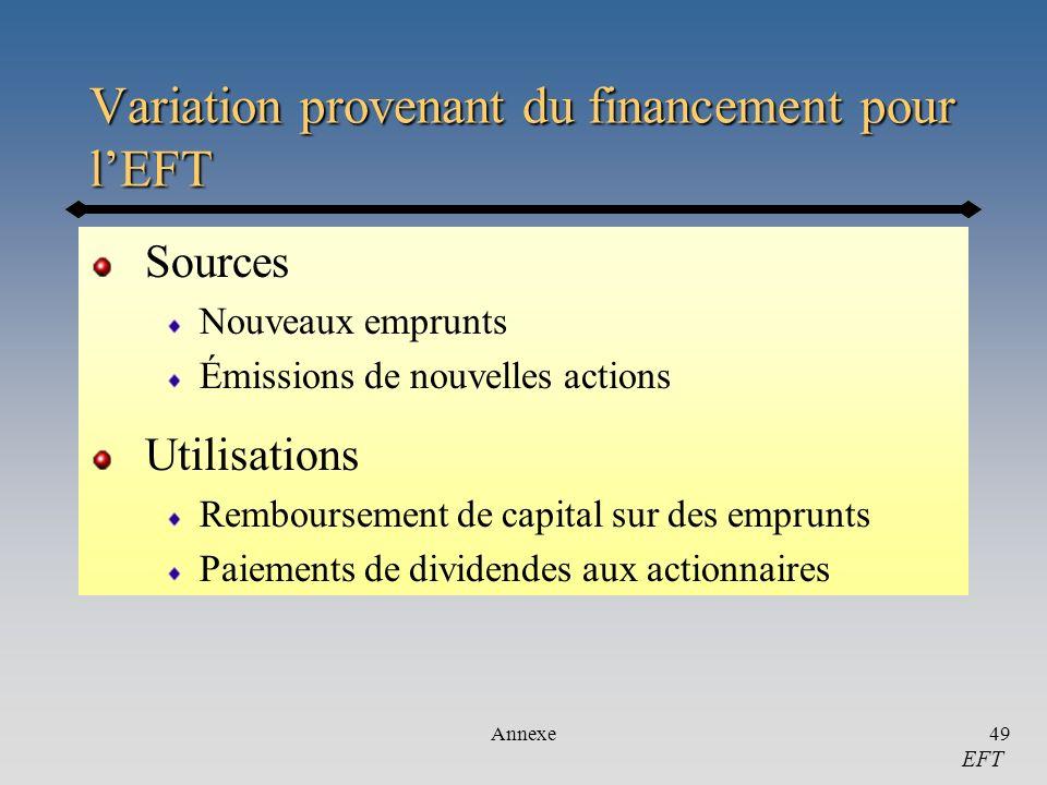 Variation provenant du financement pour l'EFT