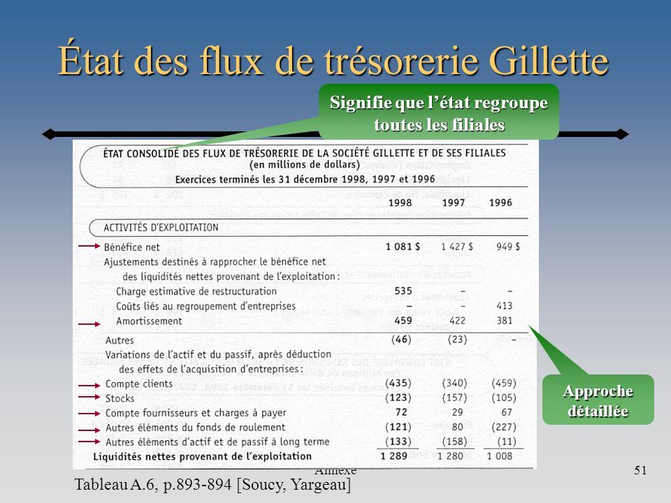 État des flux de trésorerie Gillette
