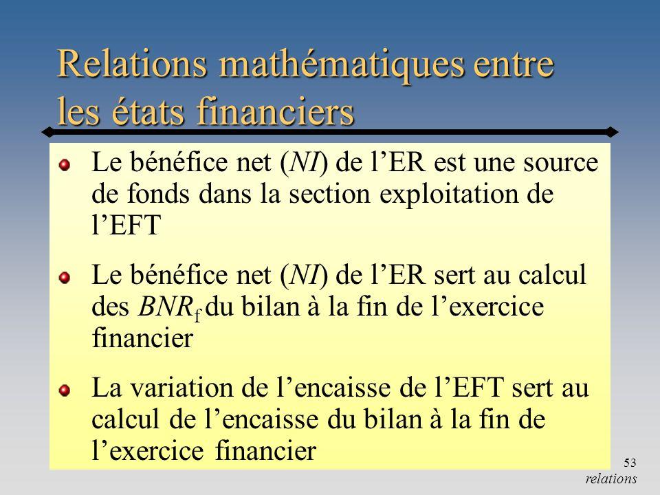 Relations mathématiques entre les états financiers
