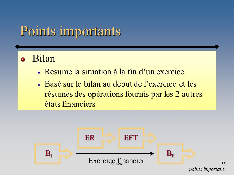 Points importants Bilan Résume la situation à la fin d'un exercice