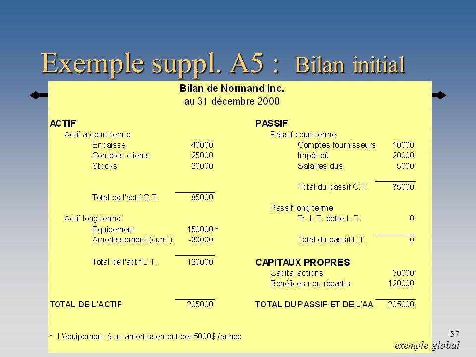 Exemple suppl. A5 : Bilan initial