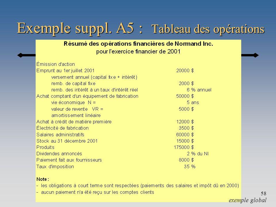 Exemple suppl. A5 : Tableau des opérations