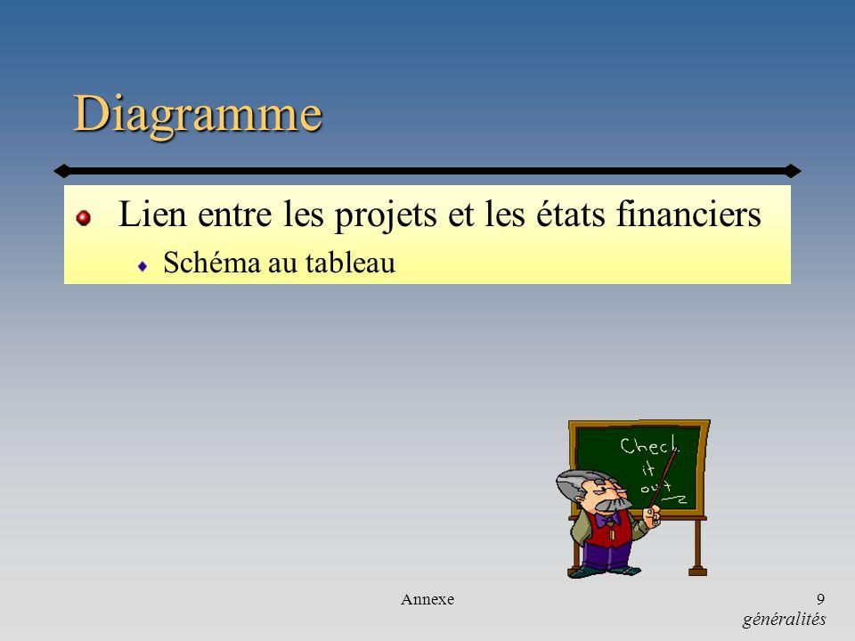 Diagramme Lien entre les projets et les états financiers