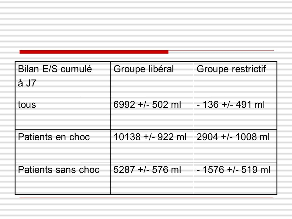 - 1576 +/- 519 ml 5287 +/- 576 ml. Patients sans choc. 2904 +/- 1008 ml. 10138 +/- 922 ml. Patients en choc.