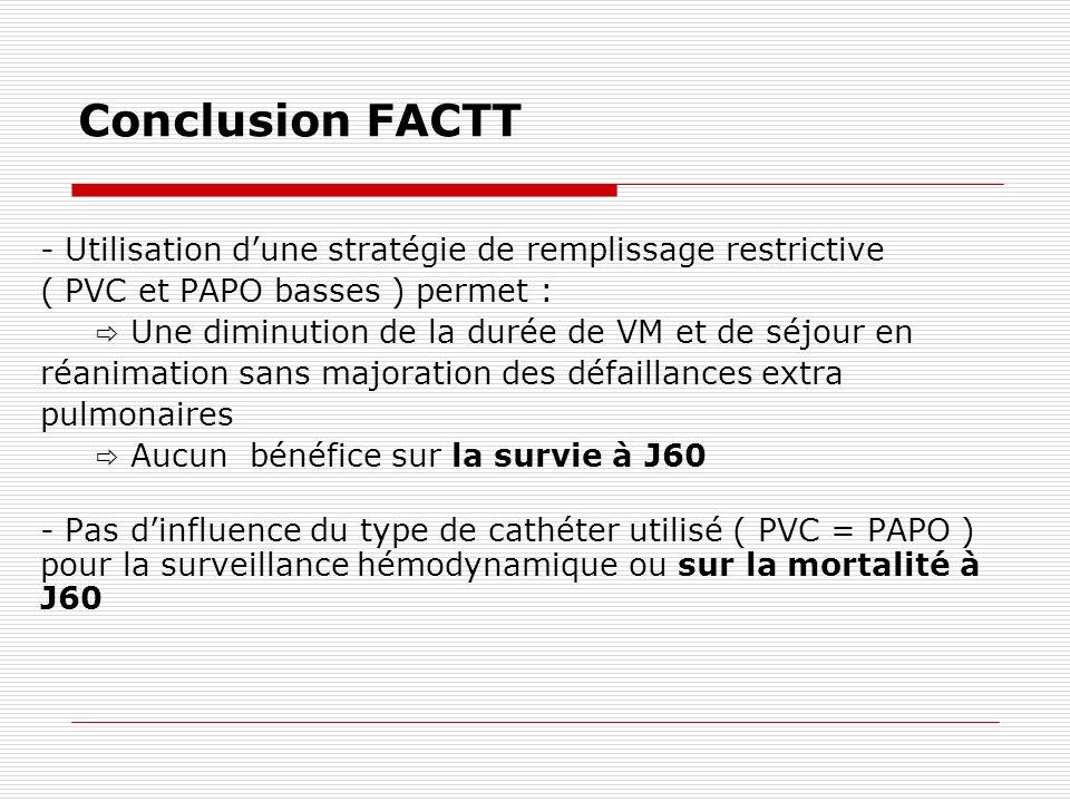 Conclusion FACTT - Utilisation d'une stratégie de remplissage restrictive. ( PVC et PAPO basses ) permet :