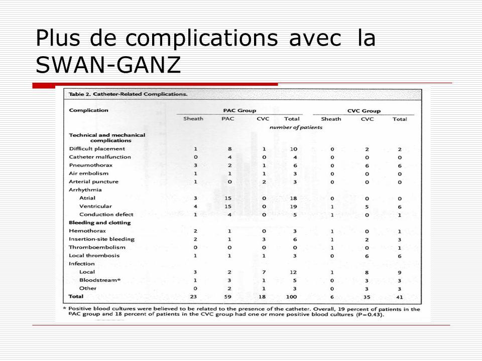 Plus de complications avec la SWAN-GANZ