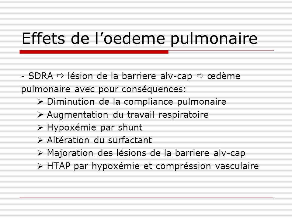 Effets de l'oedeme pulmonaire
