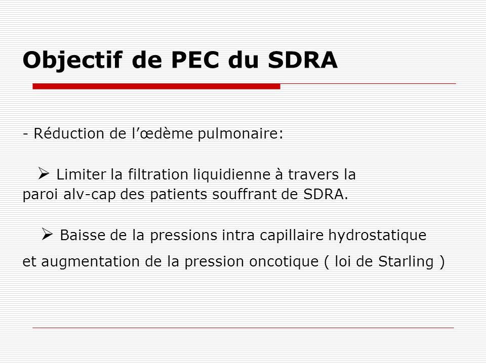 Objectif de PEC du SDRA - Réduction de l'œdème pulmonaire:  Limiter la filtration liquidienne à travers la.