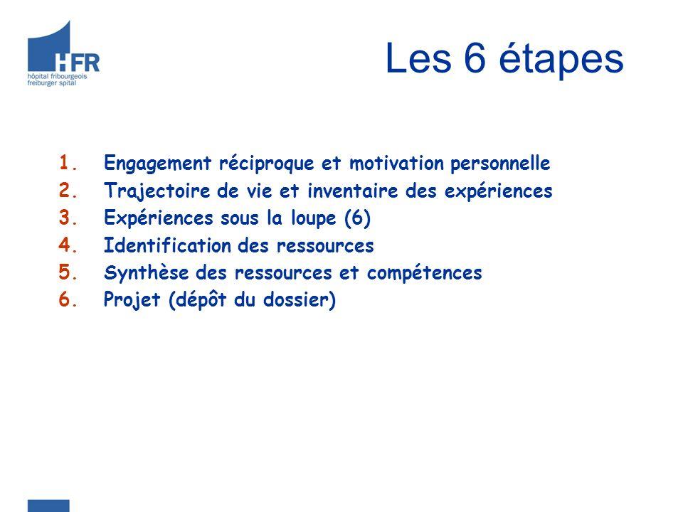 Les 6 étapes Engagement réciproque et motivation personnelle