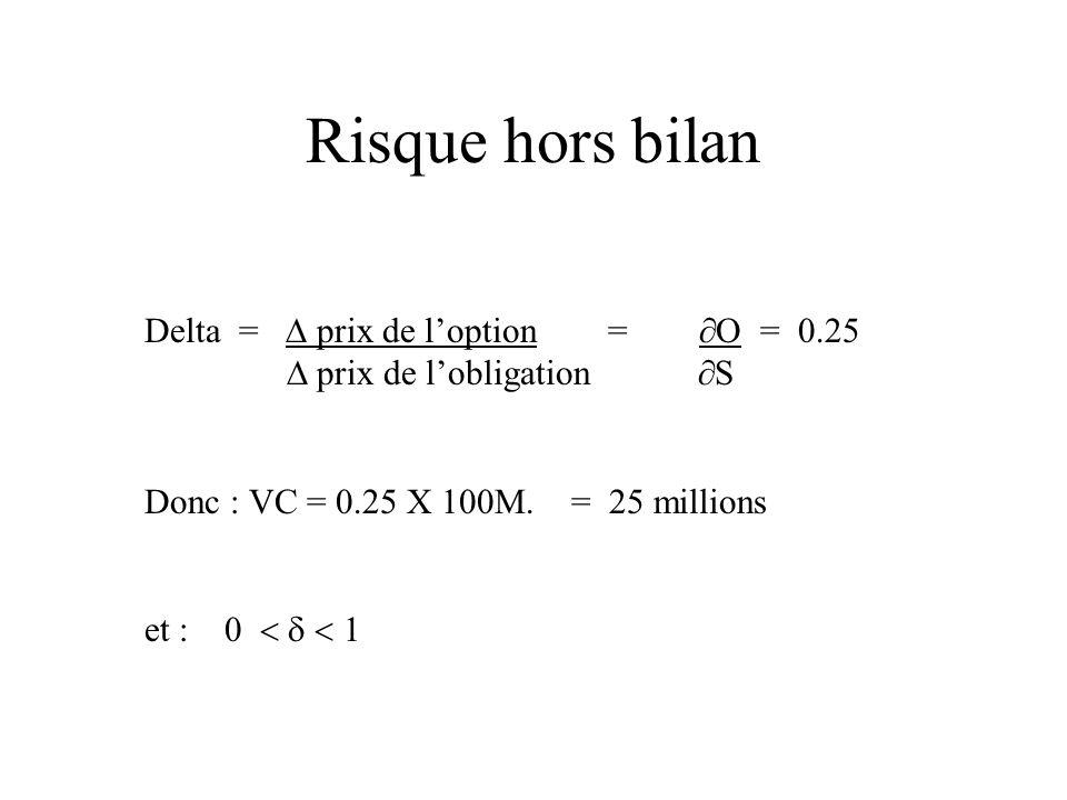 Risque hors bilan Delta =  prix de l'option = O = 0.25