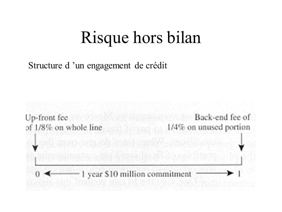 Risque hors bilan Structure d 'un engagement de crédit