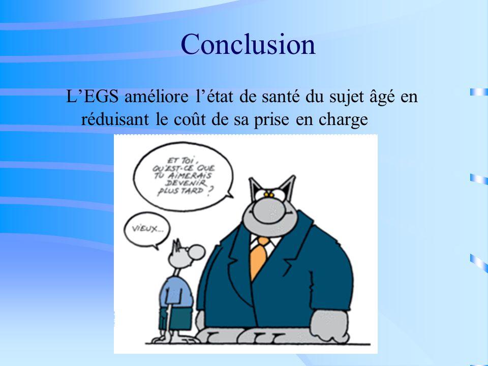 Conclusion L'EGS améliore l'état de santé du sujet âgé en réduisant le coût de sa prise en charge