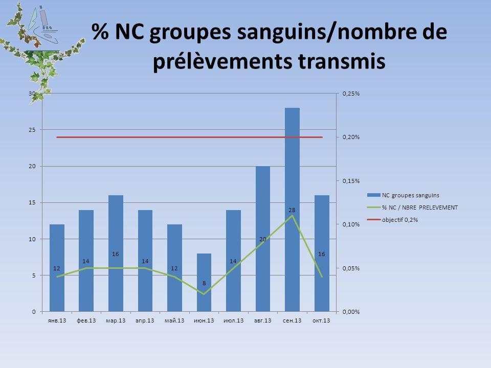 % NC groupes sanguins/nombre de prélèvements transmis