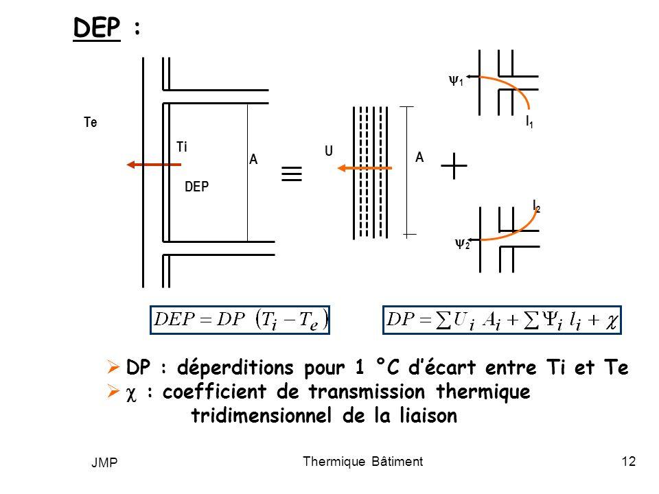 DEP : DP : déperditions pour 1 °C d'écart entre Ti et Te