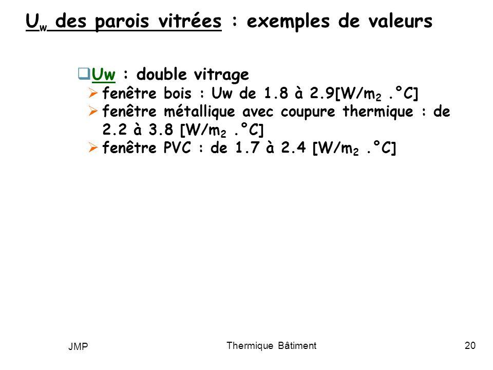 Uw des parois vitrées : exemples de valeurs