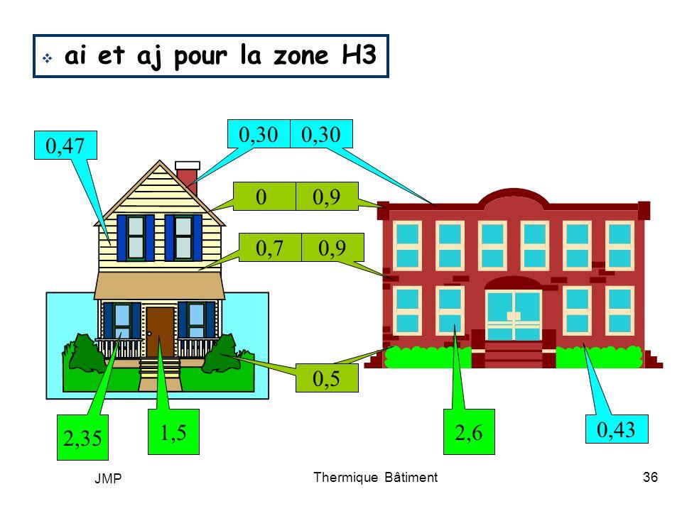 ai et aj pour la zone H3 0,30 0,47 0,43 0,5 0,9 0,7 1,5 2,35 2,6 JMP