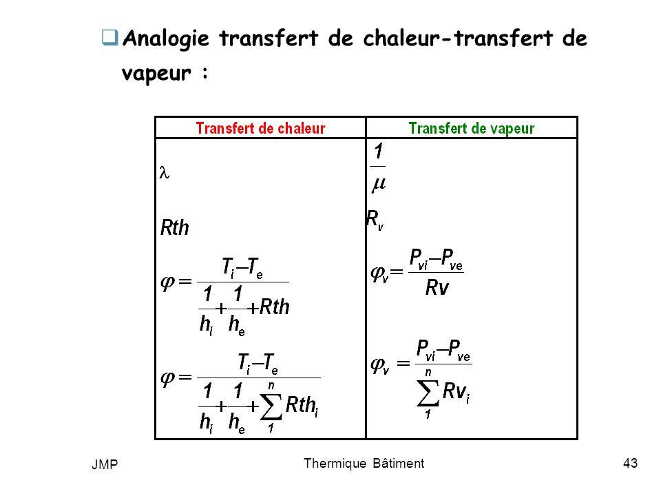 Analogie transfert de chaleur-transfert de vapeur :