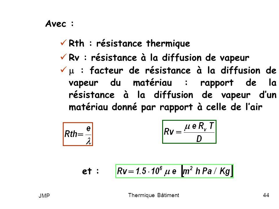 Rth : résistance thermique Rv : résistance à la diffusion de vapeur
