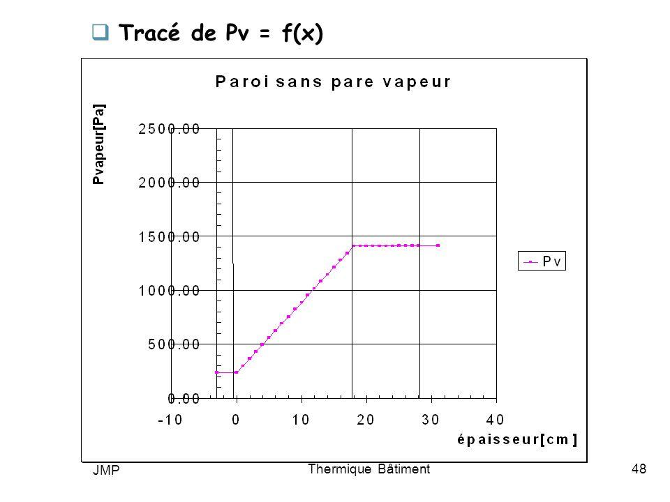 Tracé de Pv = f(x) JMP Thermique Bâtiment