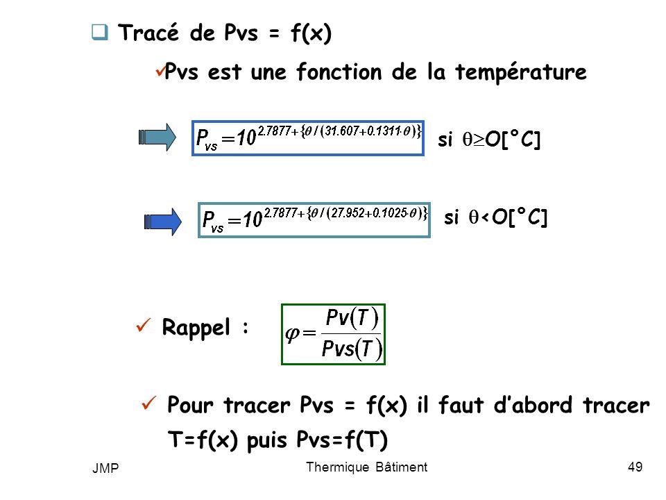 Pvs est une fonction de la température