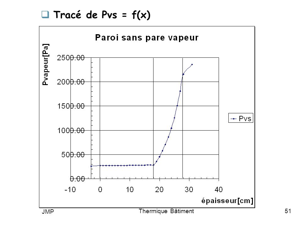 Tracé de Pvs = f(x) JMP Thermique Bâtiment