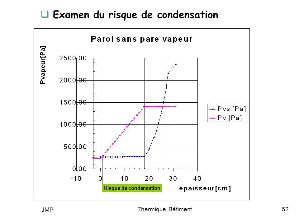 Risque de condensation