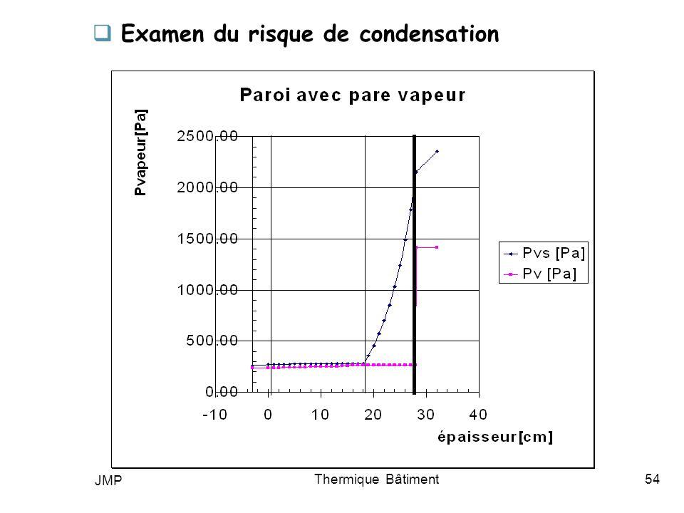 Examen du risque de condensation