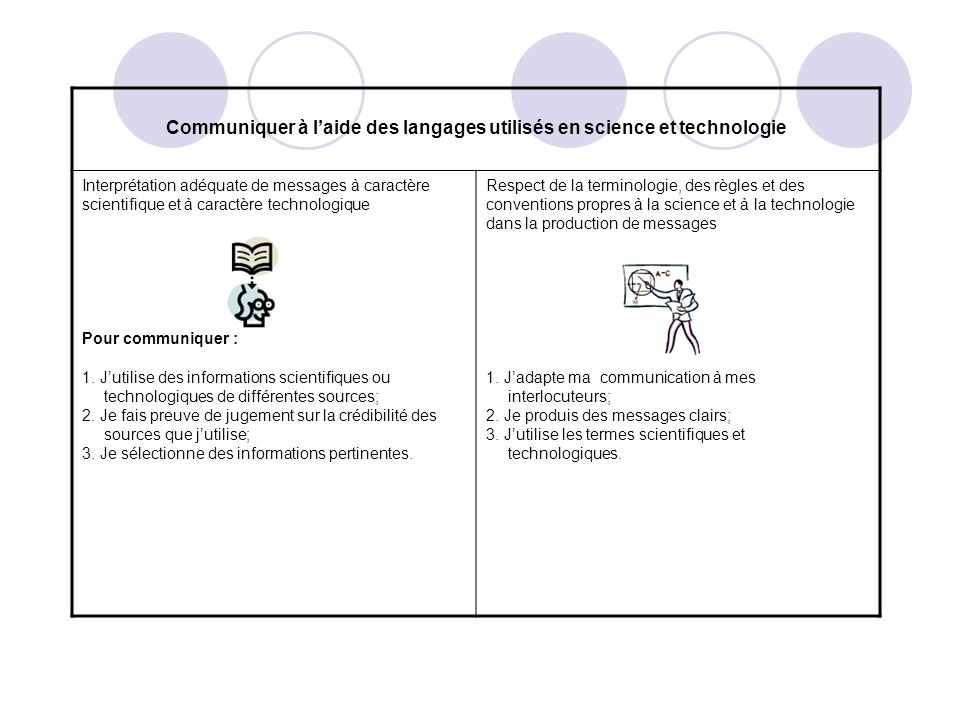 Communiquer à l'aide des langages utilisés en science et technologie