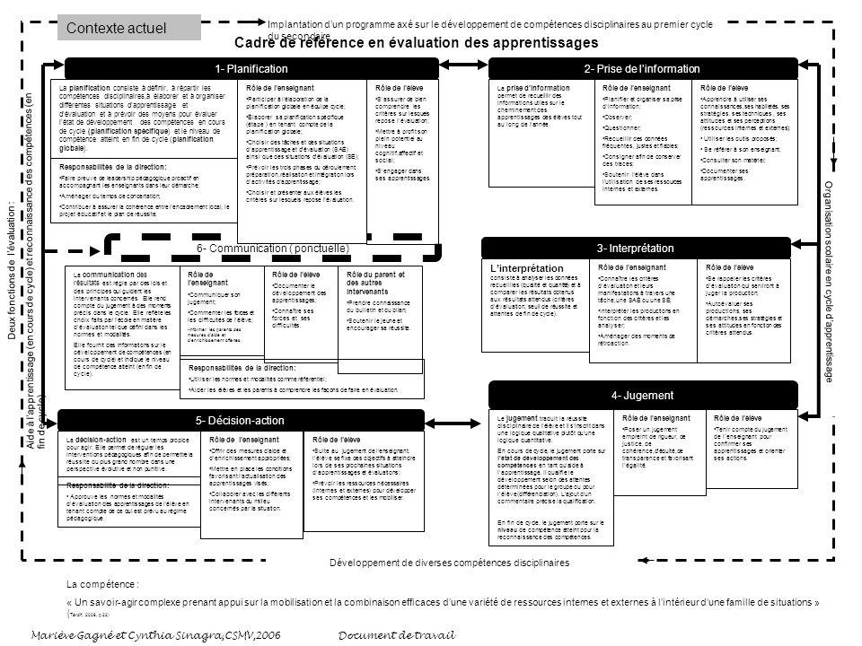 Cadre de référence en évaluation des apprentissages