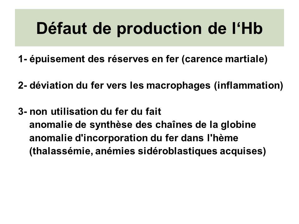 Défaut de production de l'Hb