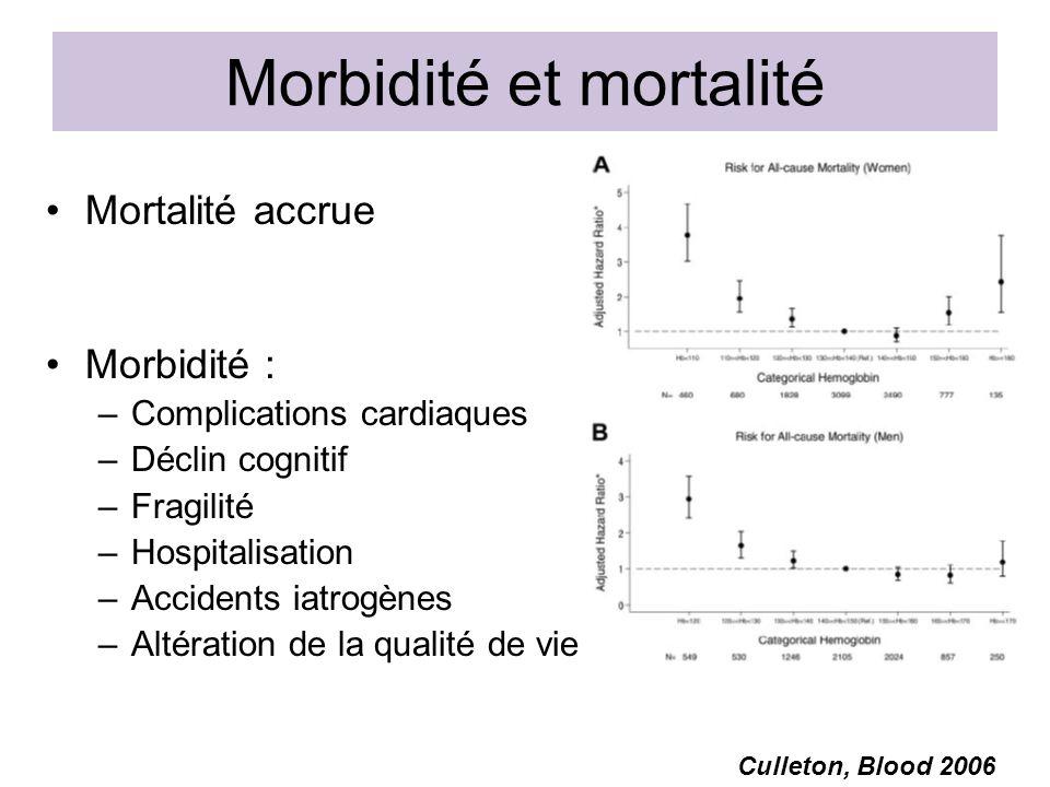 Morbidité et mortalité