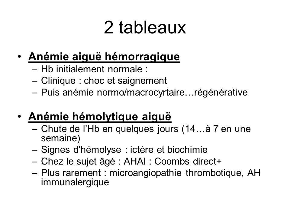 2 tableaux Anémie aiguë hémorragique Anémie hémolytique aiguë