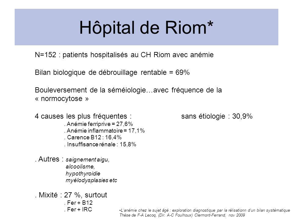 Hôpital de Riom* N=152 : patients hospitalisés au CH Riom avec anémie