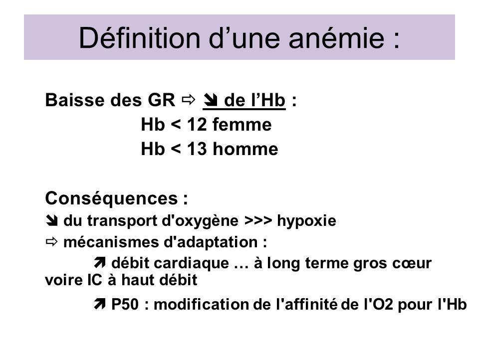 Définition d'une anémie :