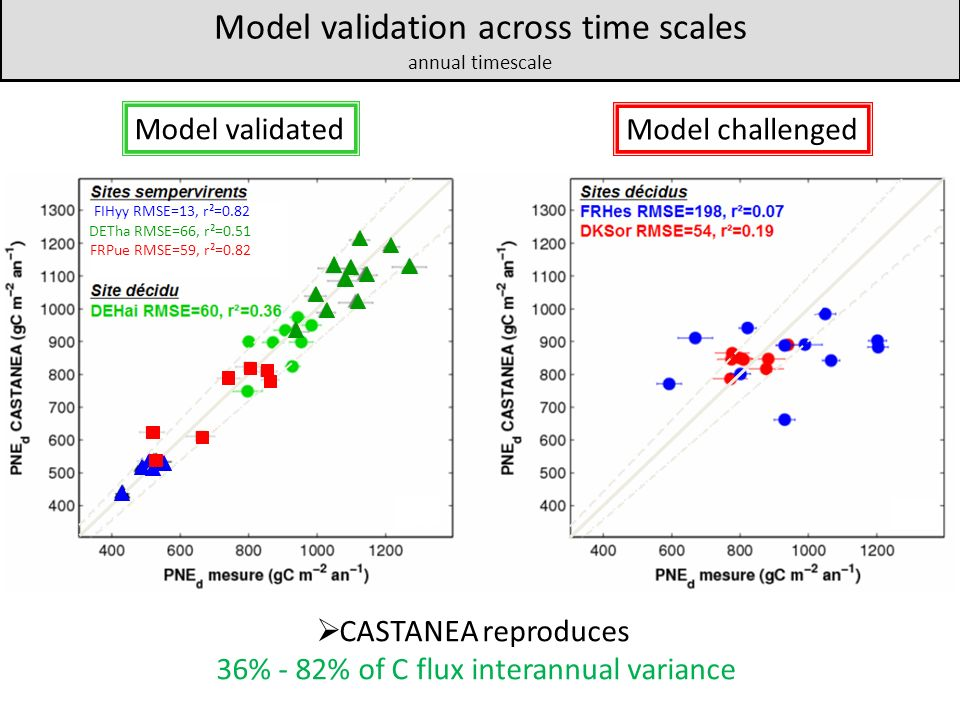 Model validation across time scales