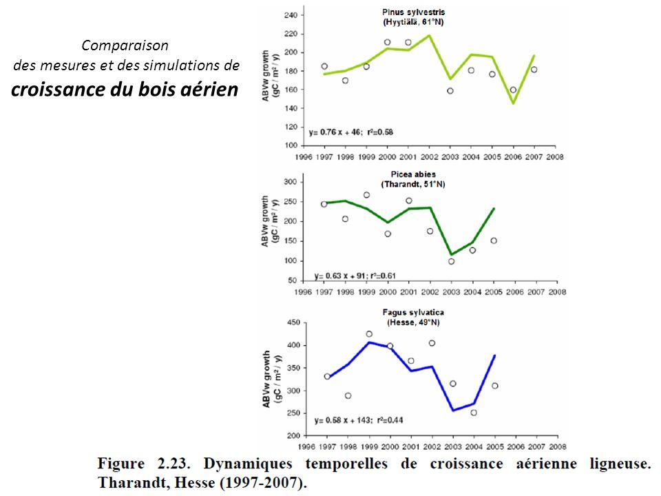 des mesures et des simulations de croissance du bois aérien