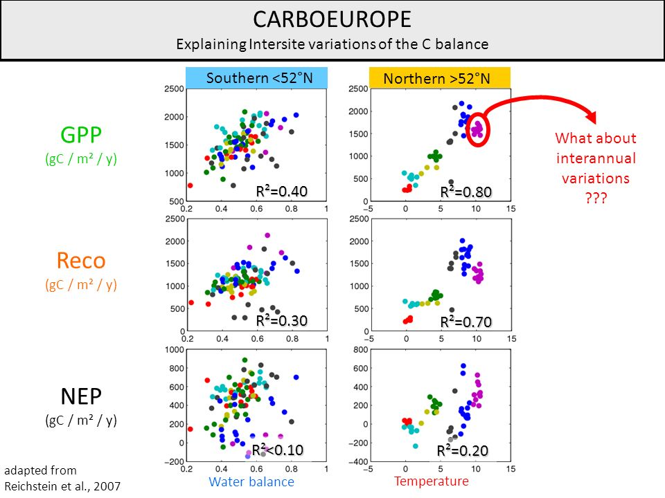 CARBOEUROPE GPP Reco NEP