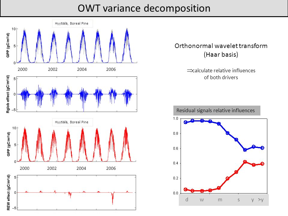 OWT variance decomposition