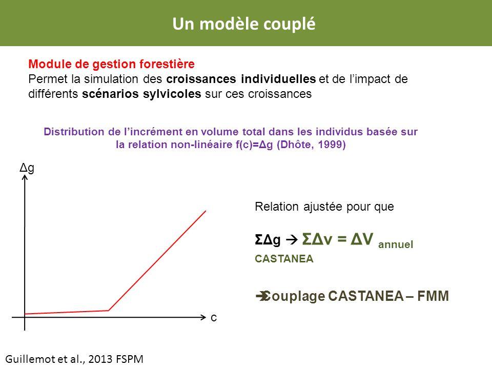 Un modèle couplé ΣΔg  ΣΔv = ΔV annuel CASTANEA