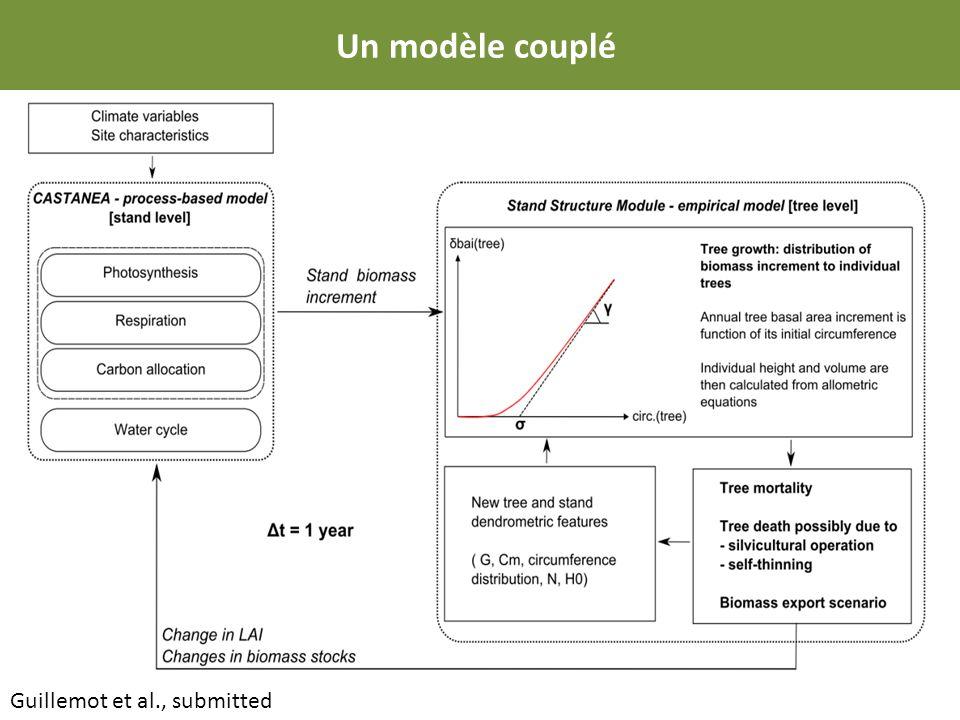 Un modèle couplé Guillemot et al., submitted